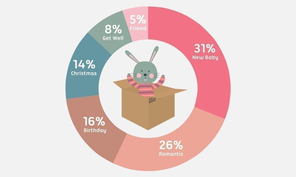 top reasons for sending a personalised teddy