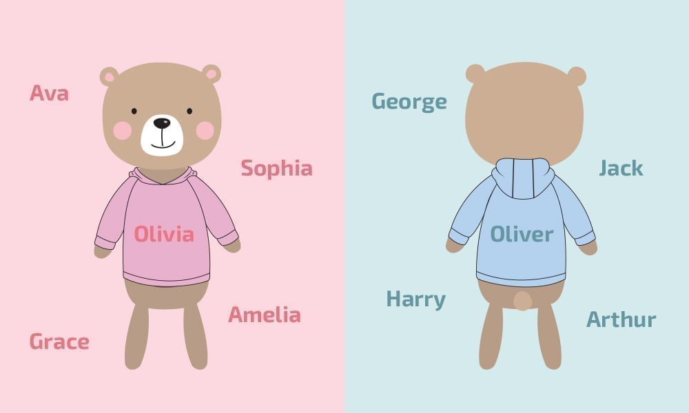 most popular names embroidered on teddy bears